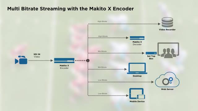 MAKITO X:多位元率串流