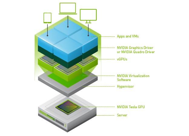 nvidia虛擬GPU運算